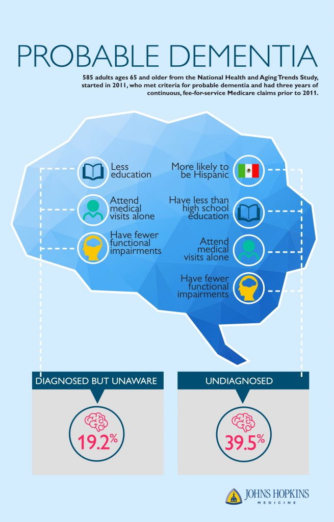 Underdiagnosis of dementia